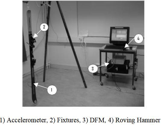 Figure 4.8. Experime ntal setup for ski FRF measurement
