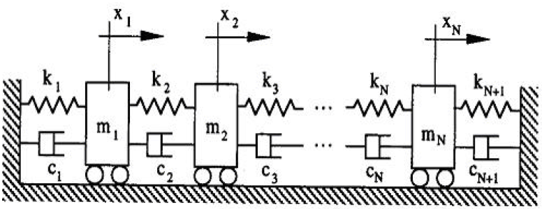 Figure 3 .1. Example of a model with 'N' degrees of freedom