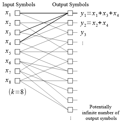 Figure 2.6. Bipartite graph for LT encoding, for k = 8