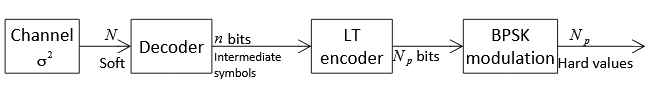Figure 2.9. Operations at the intermediate nodes when they perform the Raptor decoding and re-encoding