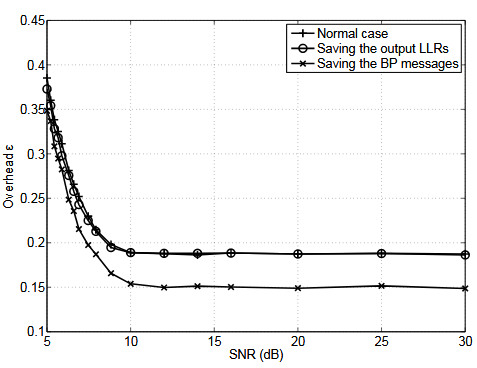 Figure 4.8. Overhead as a function of the SNR, for different methods