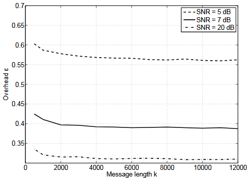 Figure 4.1. Overhead as a function of the message length k , for several SNR values