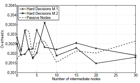 Figure 5.11. Overhead as a function of the number of intermediate nodes for SNR = 30 dB on each link