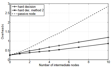Figure 5.10. Overhead as a function of the number of intermediate nodes for SNR = 8 dB on each link