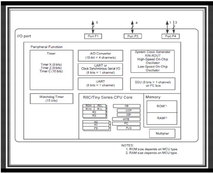 Figure 2.4 Internal block diagram of R8C/1B MCU (10)