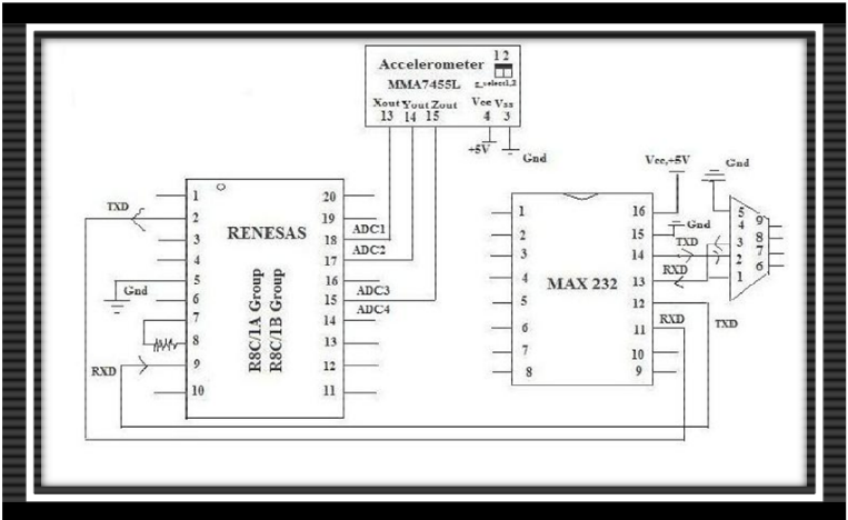 Figure 4.6 Pin configuration of Tremor Hardware kit