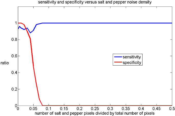 Figure 4.5: Varying the salt and pepper noise density of the images. As the density increases, the specificity decreases.
