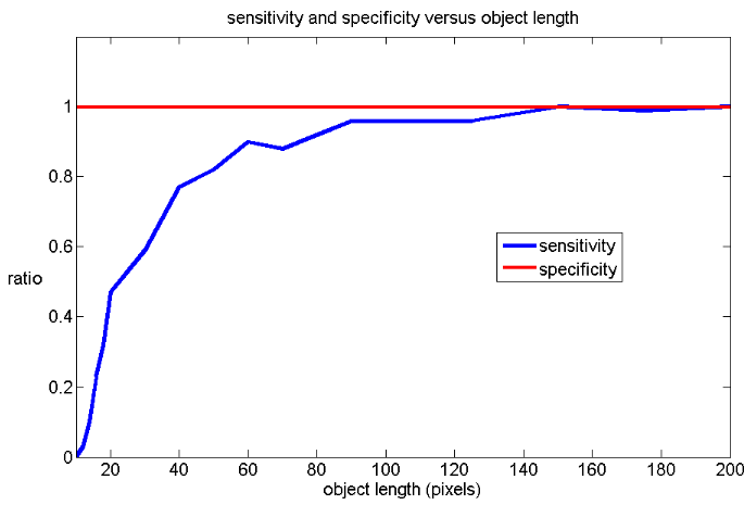 Figure 4.1: Varying the length of the line in the images. As the length increases, so does the sensitivity.