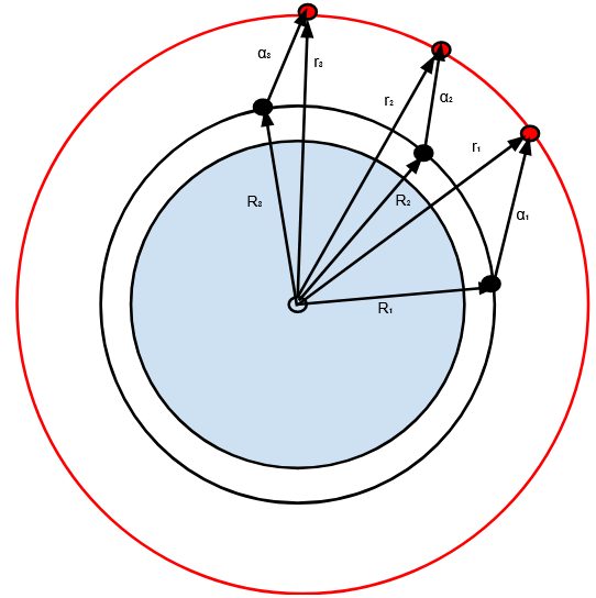 Figure 6.3: The system of vectors when using a geocentric coordinate system.