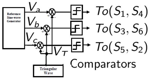 Figure 2.1: Control Signal Generator for SPWM