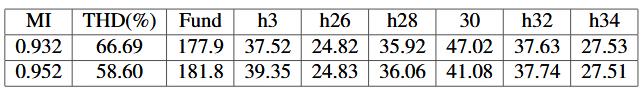 Table 6.4: V ao in Over-Modulation Region 1 of SVPWM