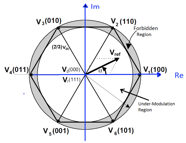 Figure 3.1: Under-modulation and Over-modulation Regions in Space Vector Representation