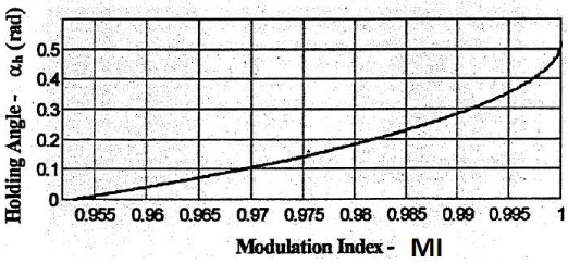 Figure 4.5: Holding Angle vs. Modulation Index in Mode 2