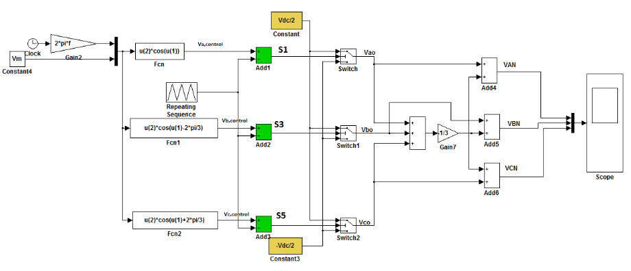 Figure 5.1: SPWM System Model