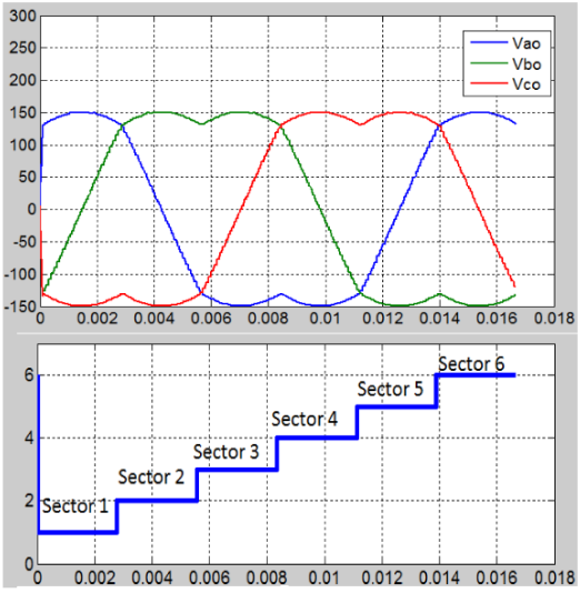 Figure 5.16: V ao , V bo and V co for Linear Modulation SVPWM after Filtering