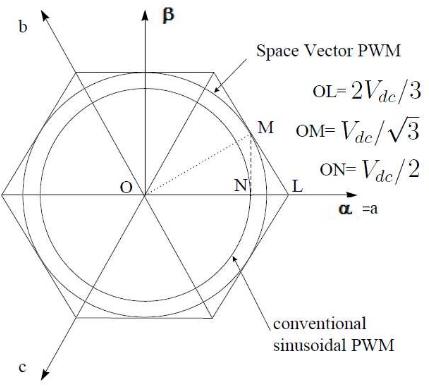 Figure 6.1: Locus Comparison of Maximum Peak Voltage in SPWM and SVPWM