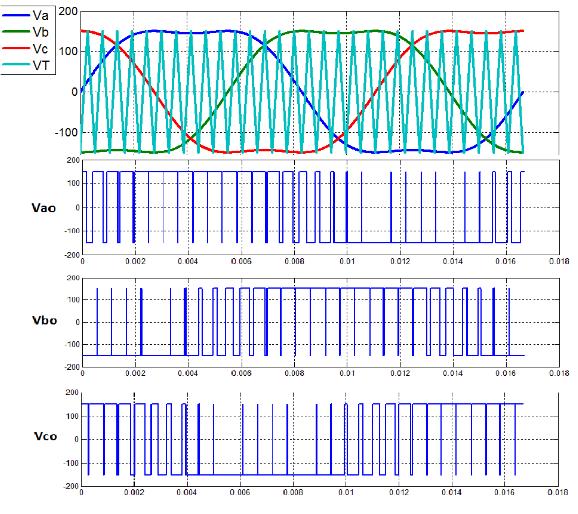 Figure 2.5: Reference Voltages (a,b,c), Triangular Waveforms ( V T ), and Output Voltage ( V ao , V bo , V co ).