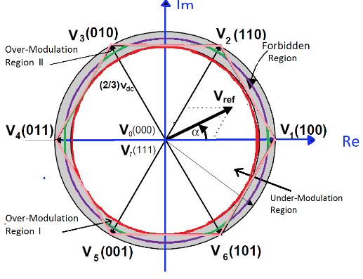 Figure 4.1: The Two Over-Modulation Regions in Space Vector Representation