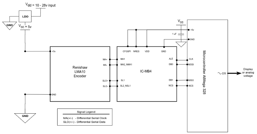 Figure 7.9. – Proposed scheme for obtaining the output of the encoder signal