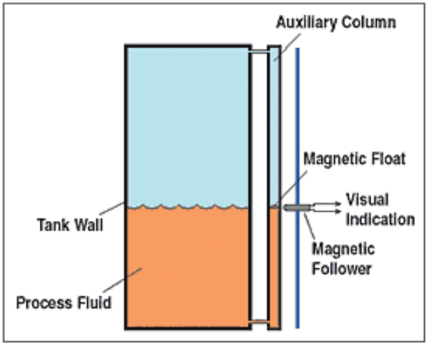 Figure 4.5. – Magnetic Level Sensor Basics