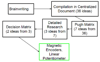 Figure 6.1. – Concept Design Process