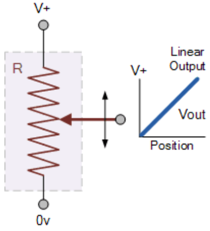 Figure 6.12. – Electrical Diagram of a Linear Potentiometer