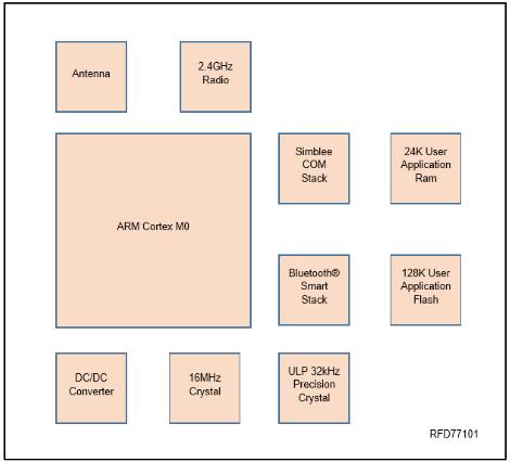 Figure 7: Block Diagram of Simblee