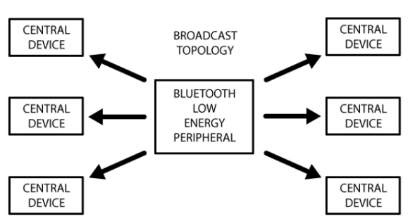 Figure 2 : Peripheral advertising to several central  devices