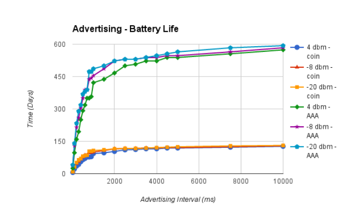 Figure 18: Advertising Interval - Battery Life