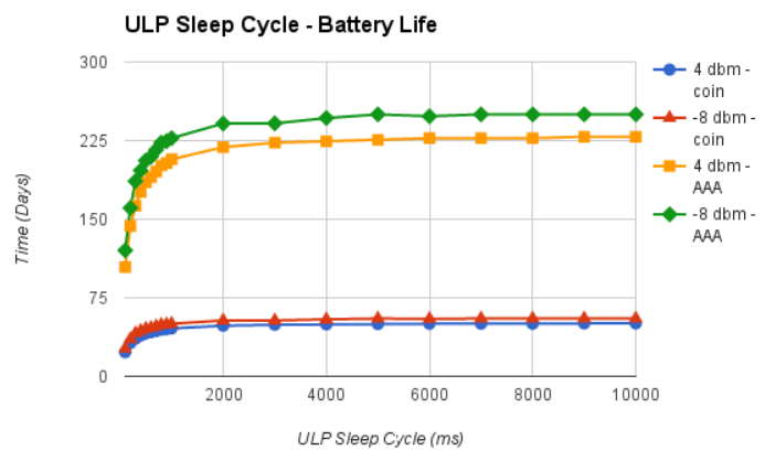 Figure 19: ULP Sleep Cycle - Battery Life