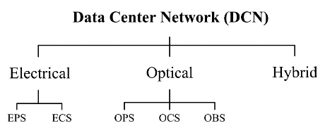 Fig.3. Classification of conventional wired DCNs
