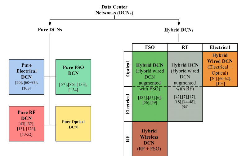 Fig.4. Proposed data center network (DCN) classification