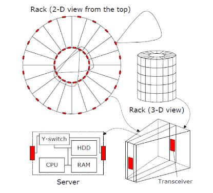 Fig.7. Rack and server design in Cayley DCN