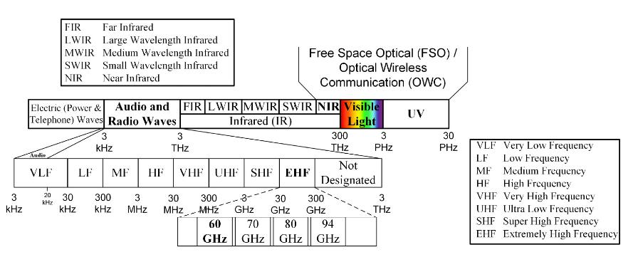 Fig.2. Electromagnetic Spectrum