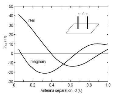 Fig. 2. Z21 versus separation distance