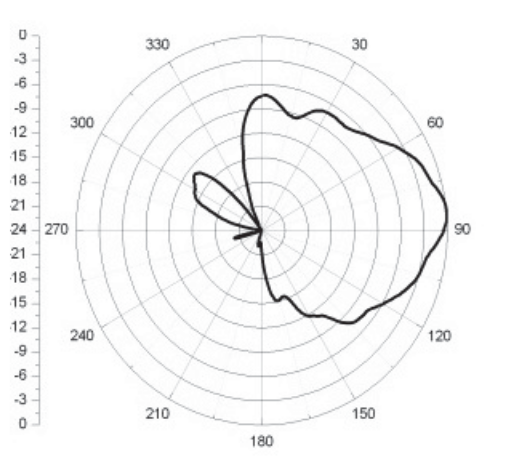 Fig.6. Anechoic chamber results for θ = 90 (Beam in elevated because we are using monopole elements with finite ground).