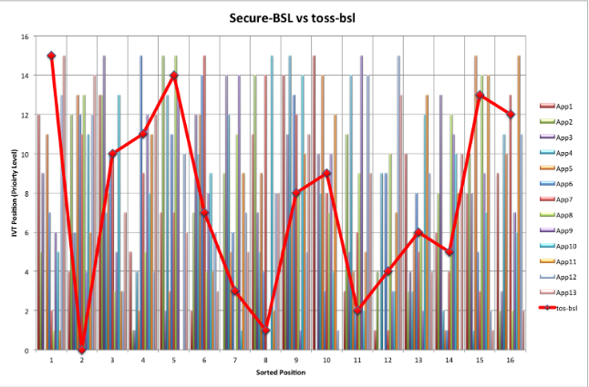 Figure 7.2: Comparing the results of the applications with 11 duplicates when using the tos-bsl vs the Secure-BSL