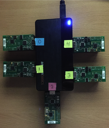 Figure 3.5: A picture taken of our USB hub and TelosB motes and the corresponding port number