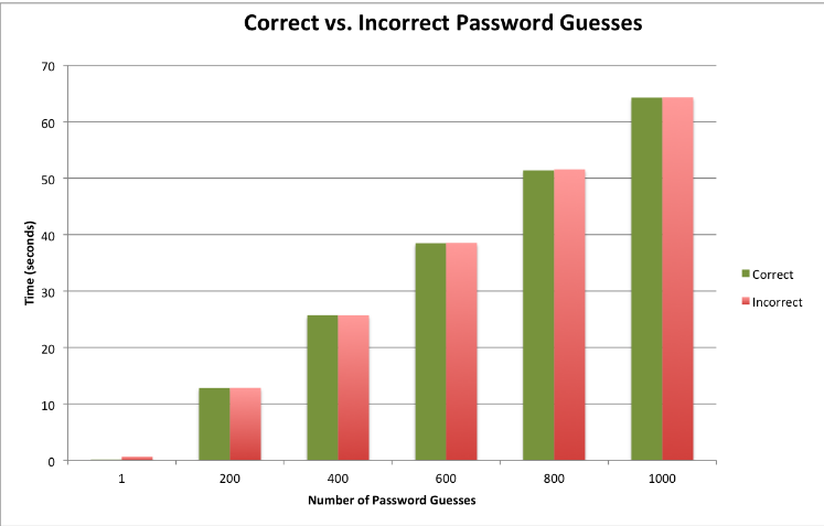 Figure 4.2: The bar graph above displays the time it takes in seconds to guess N number of correct passwords and incorrect passwords.