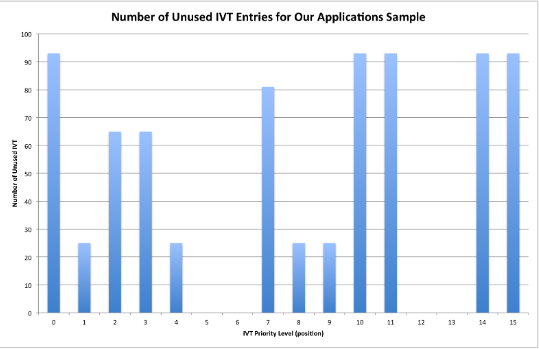 Figure 4.4: The number of unused IVT entries for our application sample size