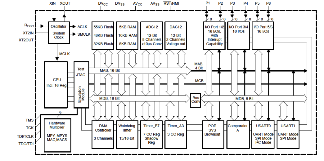 Figure 5.3: The functional block diagram for the MSP430-F161x MCU