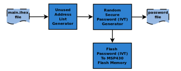 Figure 6.4: The high level components of the Secure-BSL security level one