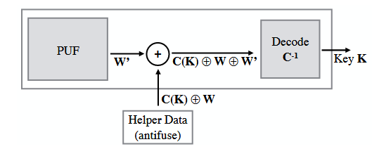 Figure 6.2: PUF-based secret key generation using helper data for error correction