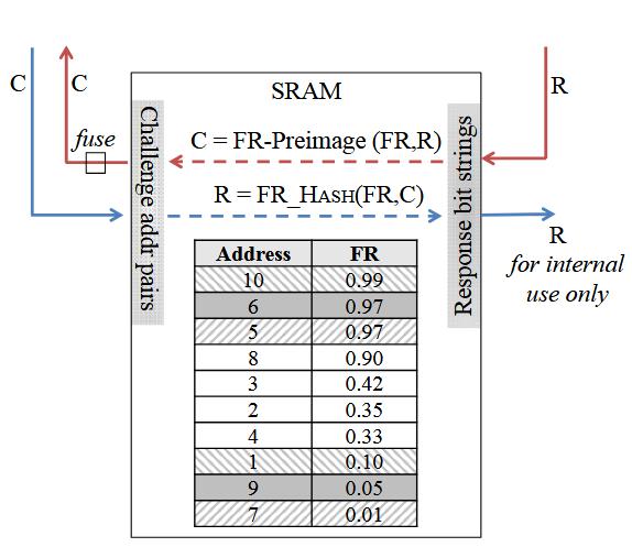 Figure 2.9: Example of DRV-hashing