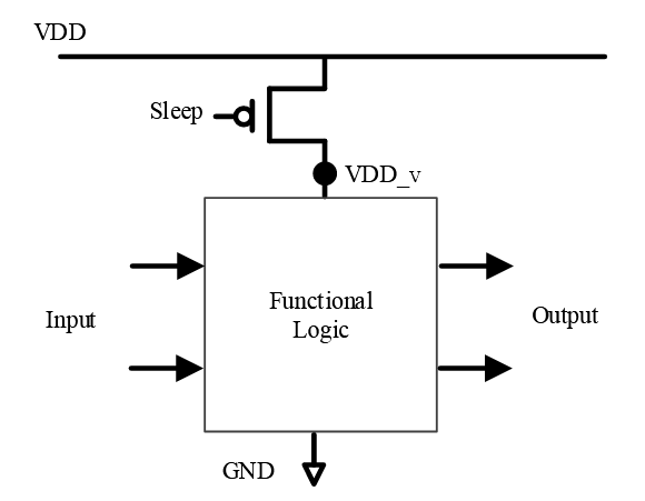 Figure 3.1: Schematic of power gating using a header switch