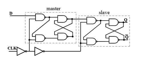 Figure 3.2: Schematic of a positive-edge triggered master-slave D flip flop.