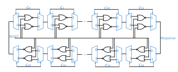 Figure 4.1: Schematic of a single BR-PUF with 64 stages