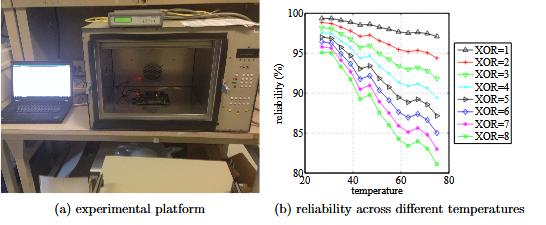 Figure 4.5: Evaluating reliability across different temperatures
