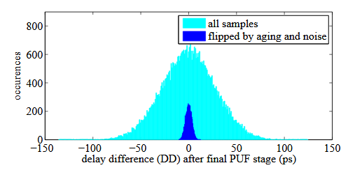 Figure 5.3: Exact delay difference DD of two sets: 50 k golden samples (colored in cyan), the subset of samples flipped by aging and noise (colored in blue).