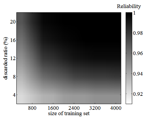 Figure 5.7: Validation under aging and environmental noise, across all of the simulated PUF instances.